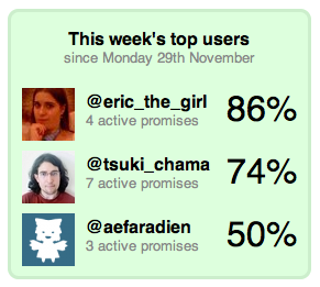 Daily Promise: Top Users Widget