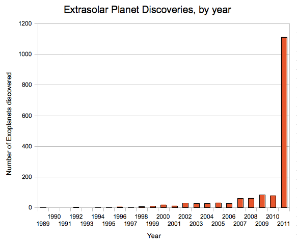 Graph of Extrasolar Planet Discoveries, by year