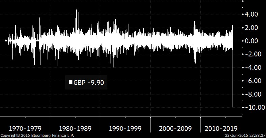 Sterling one-day changes graph