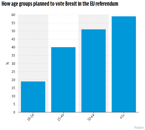 "Intention to vote ""Leave"", by age group"